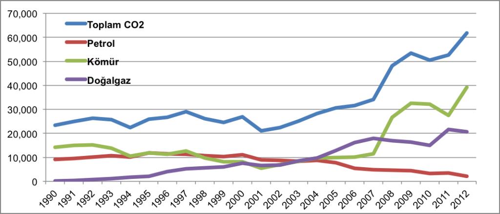 Grafik 5- 1990-2012 yılı arasında konutlarda fosil yakıt kullanımına göre seragazı emisyonu (bin ton olarak)